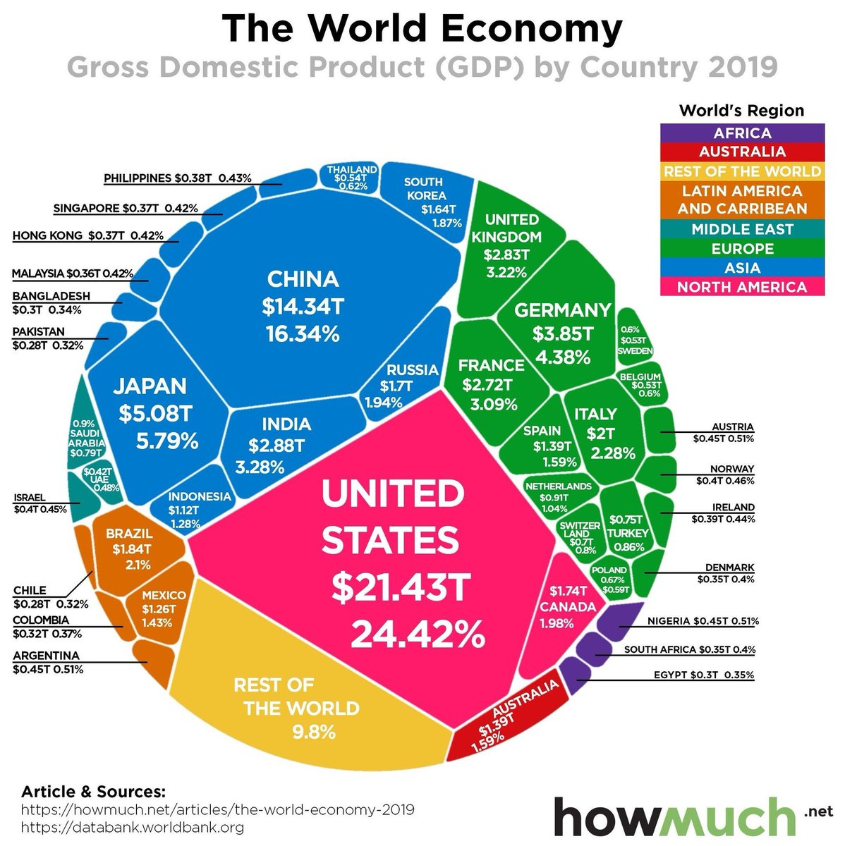 The not so crystal ball of the world economy @wef @ChampionSAfrica