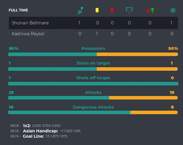 Underdog performing well: Shonan Bellmare vs Kashiwa Reysol 1 - 0 15:31' https://t.co/h5BtTGS91q @betballers #betting https://t.co/rIILkiooQY