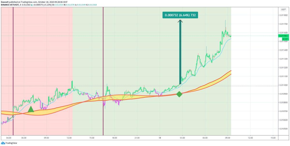 TradingView trade AMPL RSR VET