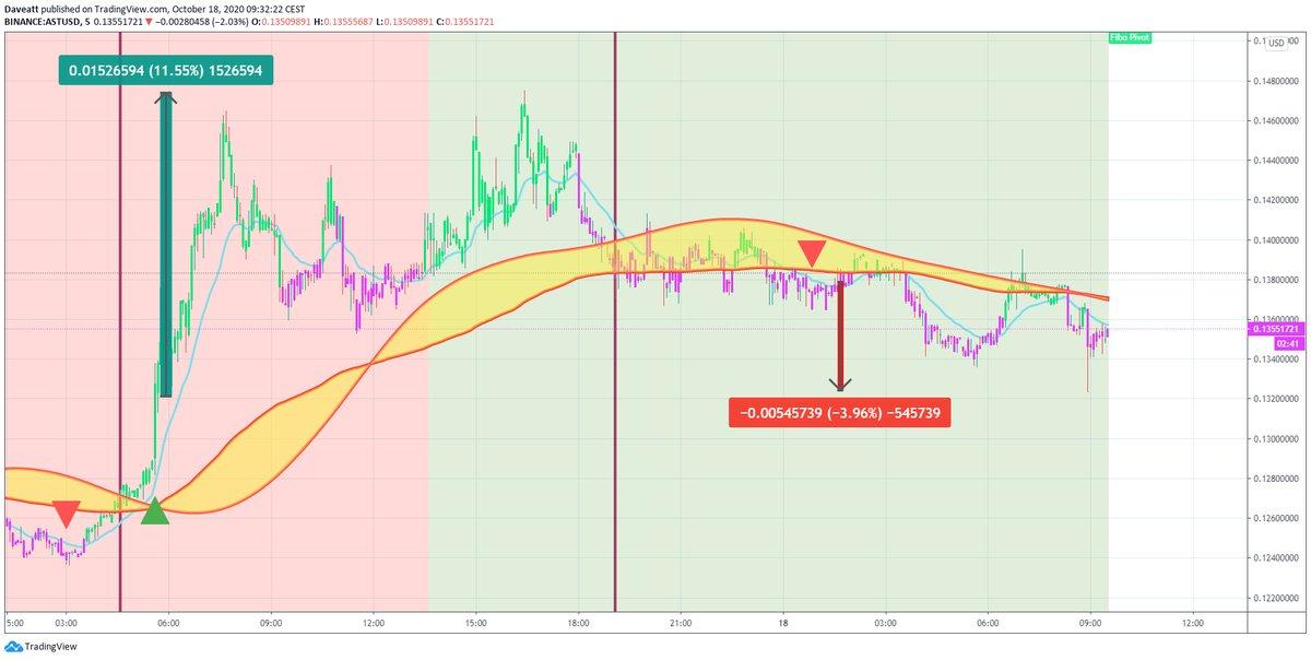 TradingView trade AST AERGO TRX