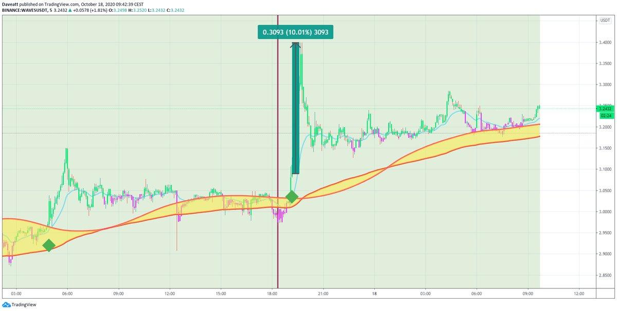 TradingView trade AR REN WAVES