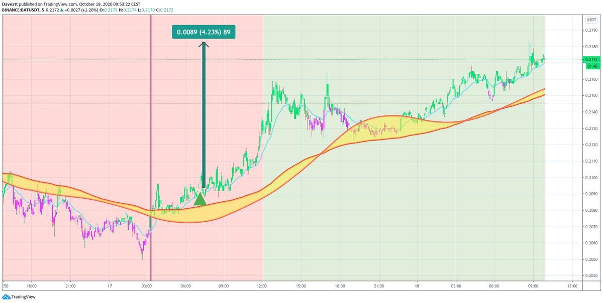 TradingView trade DOT BAL BAT