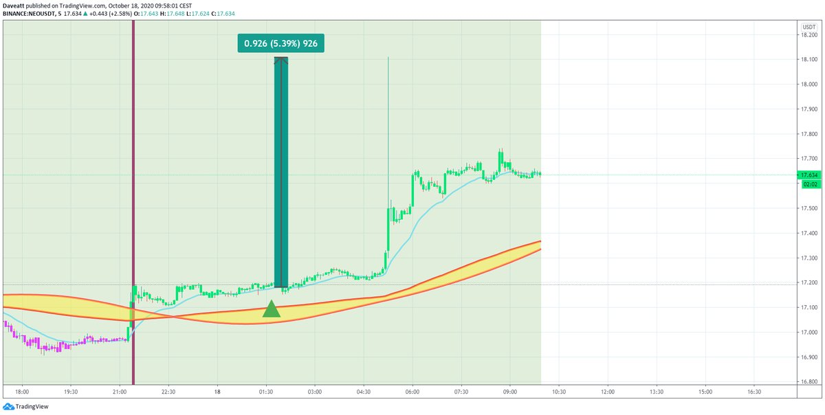TradingView trade BAND NEO SXP