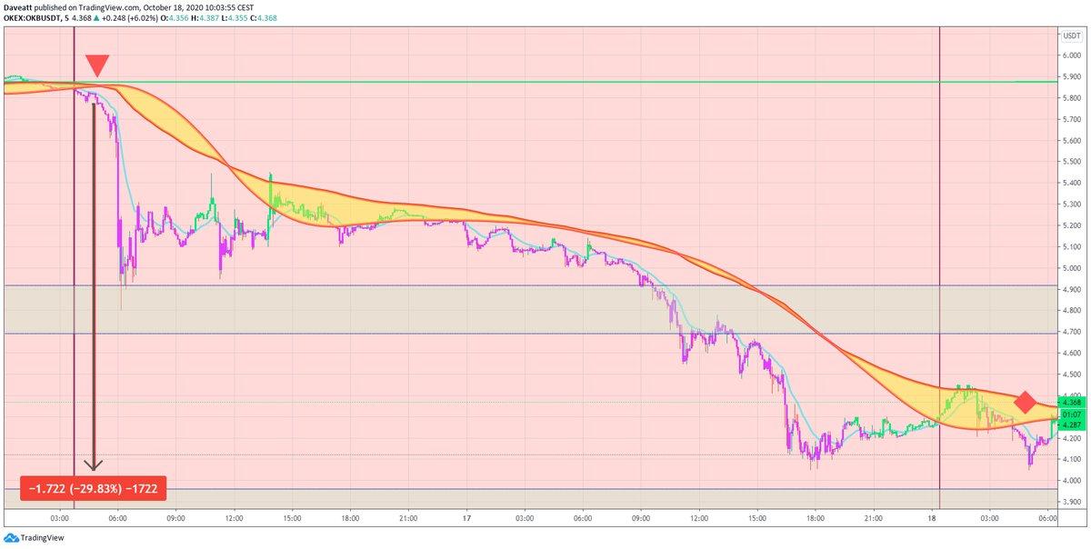 TradingView trade LEND OKB FIL