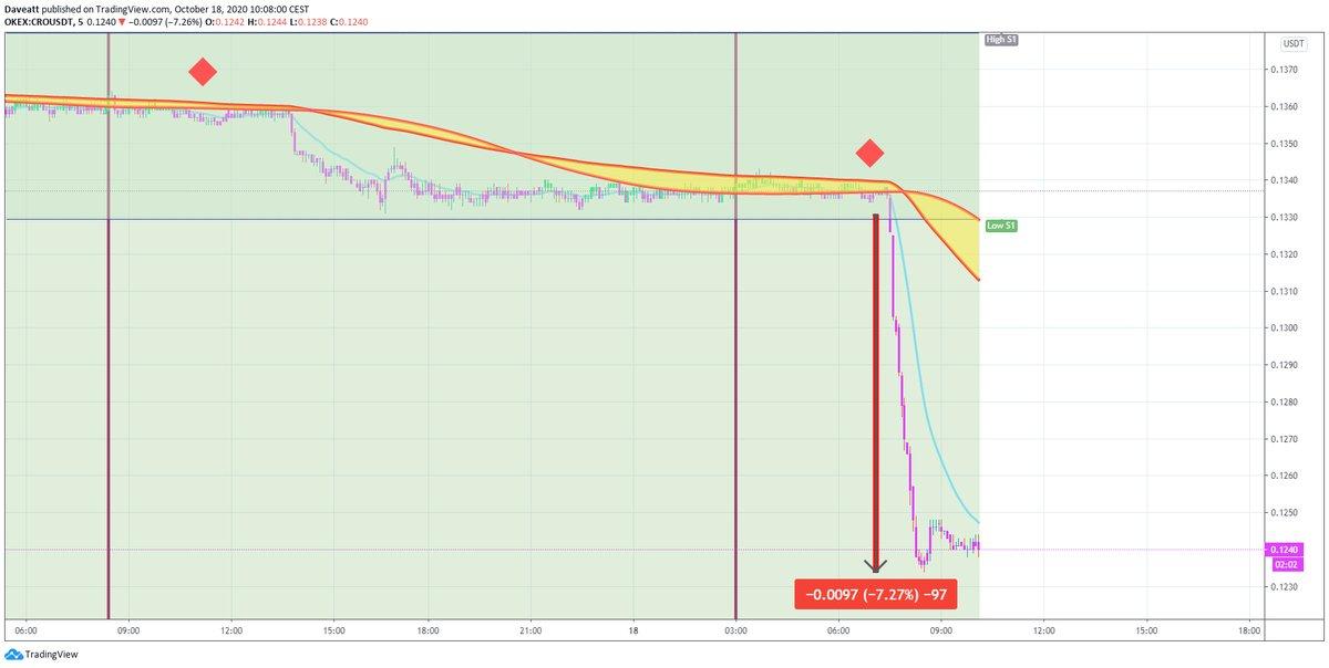 TradingView trade CRO DCR DGB