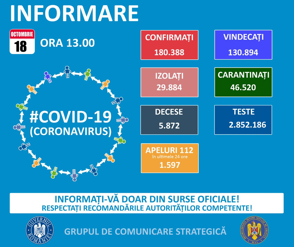 Covid – 19. Buletin de presă 18 octombrie 2020, ora 13.00 https://t.co/wZUcIn1GQu https://t.co/Xoz4W21OJp