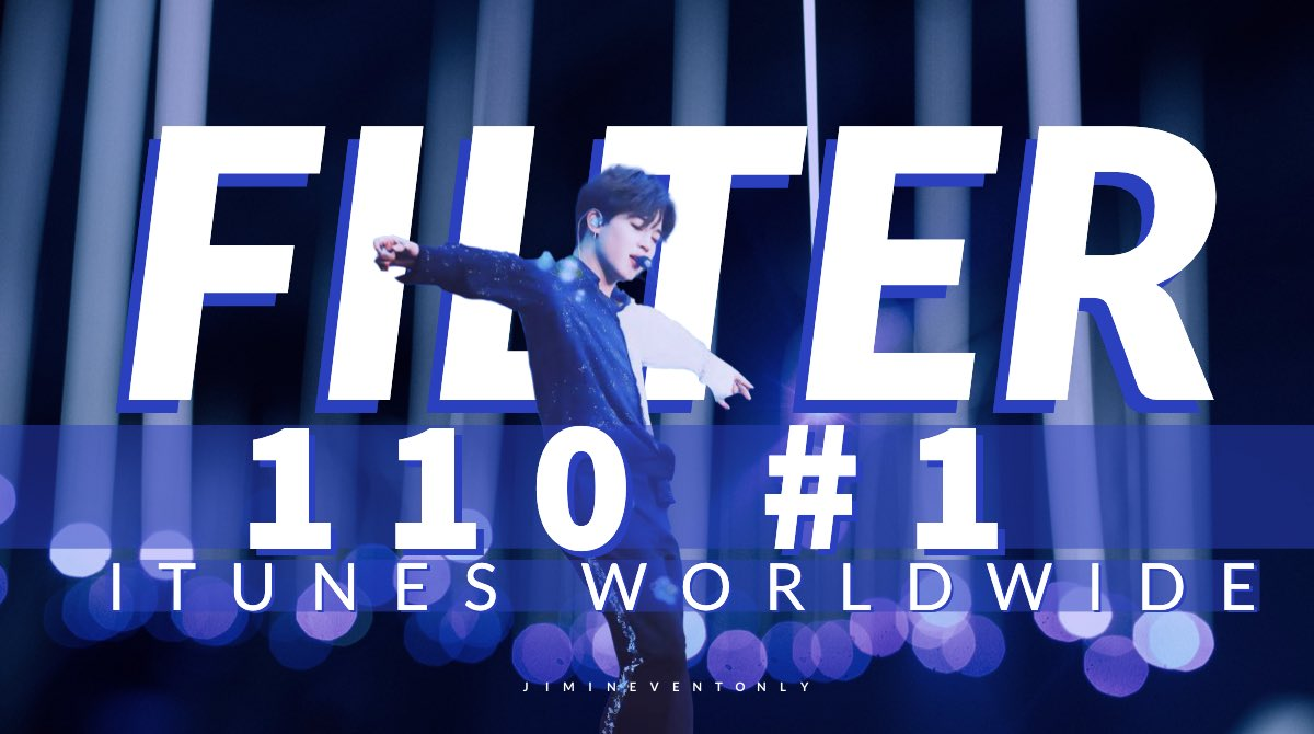 """Filter"" has achieved 110 #1's on iTunes Worldwide 🎉  This becomes the highest solo in MOTS:7 to achieved this mark and it made History as the highest B side to chart on iTunes Worldwide.  Jimin a big congratulations to you👏🏻happiest Birthday🎁  #JIMIN  #지민 @BTS_twt #Filter https://t.co/q8gmTkdWWi"