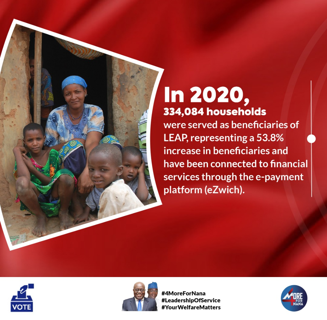 334,084 households have benefitted from the Livelihood Empowerment Against Poverty (LEAP) programme, representing a 53% increase in beneficiaries under the NPP government. The needy and vulnerable can trust Akufo-Addo to do more for them. #YourWelfareMatters #4MoreForNana https://t.co/KzqdjolyBH