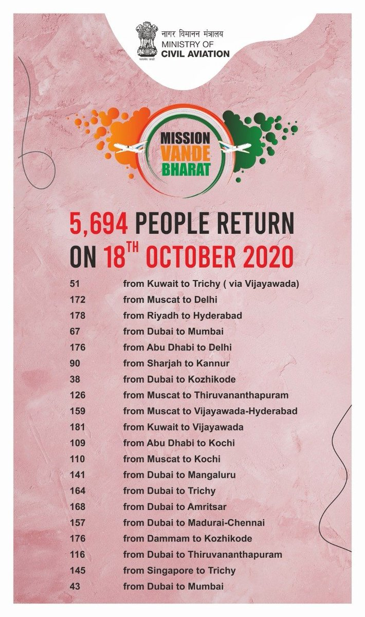 No citizen will be left behind. Reaching out to stranded & distressed Indians around the world. More than 2.2 million people have been repatriated & flown out so far. Vande Bharat Mission continues...