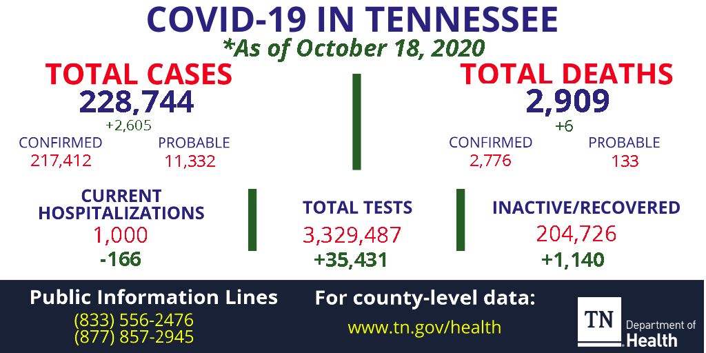 The total COVID-19 case count for Tennessee is 228,744 as of October 18, 2020 including 2,909 deaths, 1,000 current hospitalizations and 204,726 inactive/recovered. (Percent positive today is 7.52% ). Full report with additional data at https://t.co/Psc3HfgZ8j. https://t.co/Bl8bcYLZzH