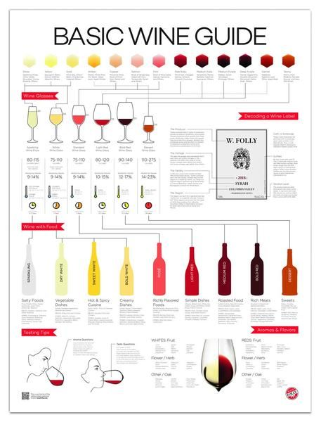 This guide relates common themes in a simple modern design such as wine calories, alcohol level, wine color, aroma and decoding a wine label. https://t.co/KK9cwJBbh0 https://t.co/yhLjIWZJIW
