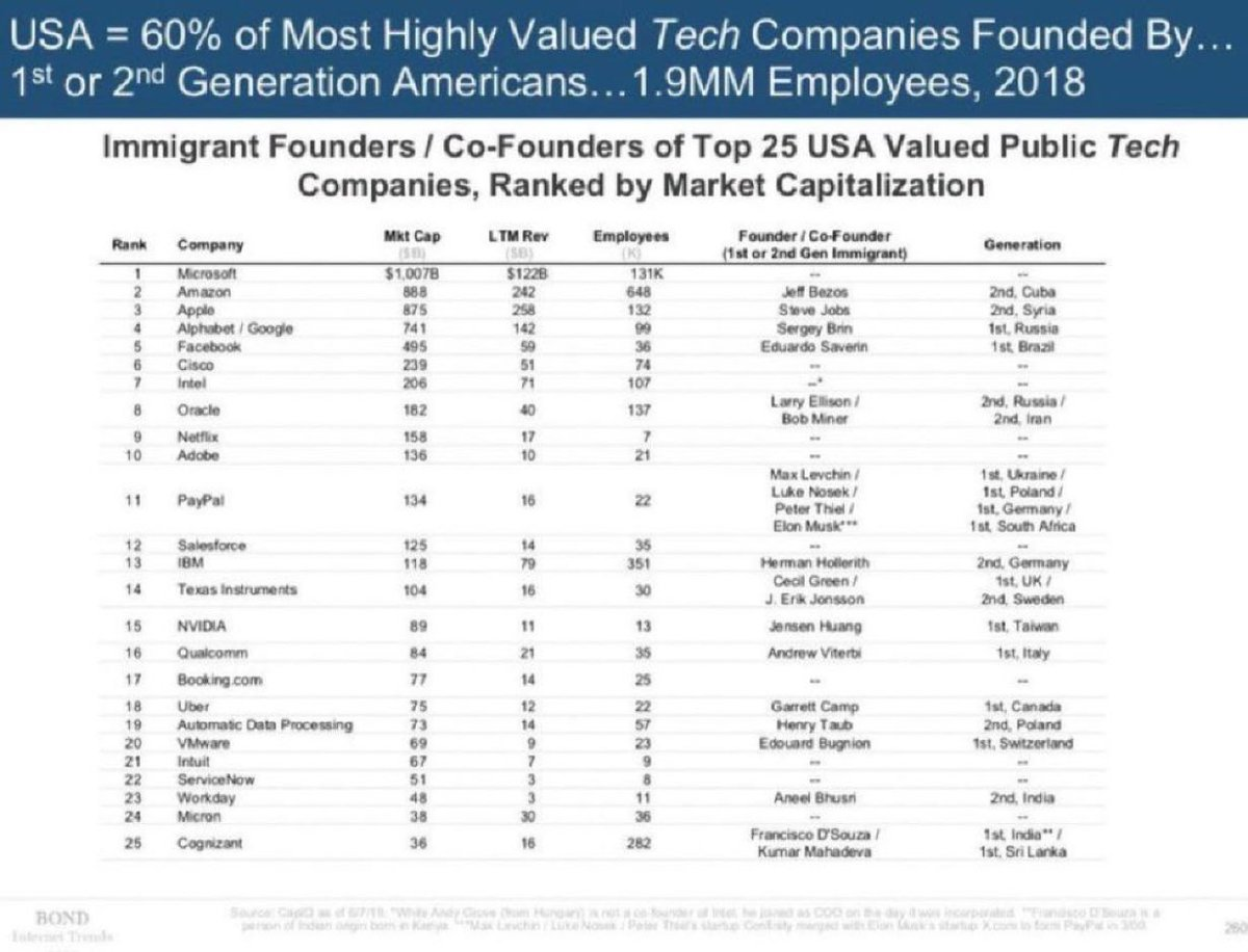 U.S. technology companies founded by 1st and 2nd generation immigrants:  Apple Amazon Google Facebook Tesla Oracle IBM Uber Airbnb Yahoo Intel EMC eBay SpaceX VMWare AT&T NVIDIA Qualcomm Paypal ADP Reddit Slack WeWork Stripe Cognizant Intuit 3M Zoom  43% of Fortune 500 companies https://t.co/KZu357L0Pn