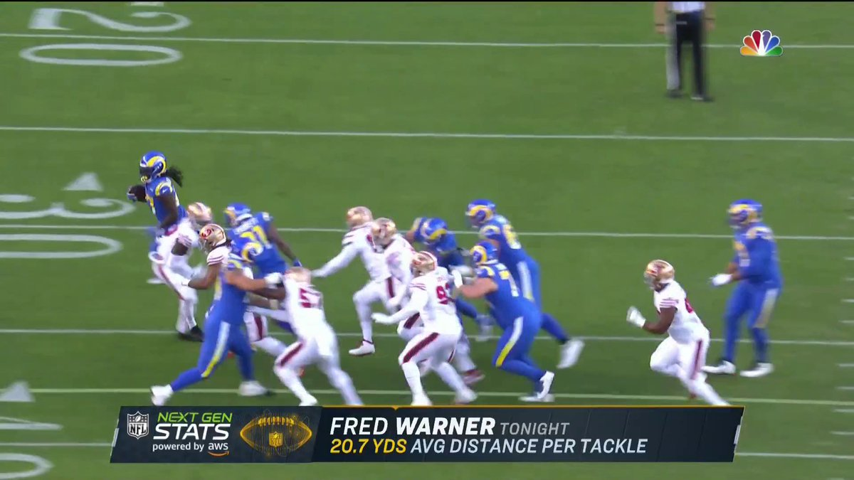 Doesnt matter where Fred Warner is on the field, hes finding a way to wreak havoc on your offense. #NextGenStats powered by @awscloud