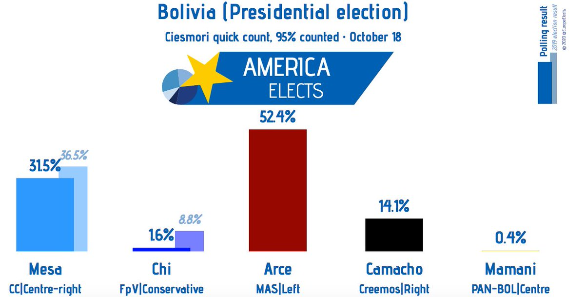 Bolivia, presidential election: Ciesmori unofficial quick count, 95% counted: Arce (MAS, left): 52.4% Mesa (CC, centre-right): 31.5% Camacho (Creemos, right): 14.1% Chi (FpV, conservative): 1.6% Mamani (PAN-BOL, centre): 0.4% #Bolivia #EleccionesBolivia #EleccionesBolivia2020