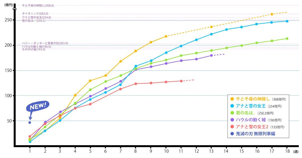 『劇場版「鬼滅の刃」無限列車編』公開3日間で46億円(国内映画最高記録)という数字の凄さがひと目で分かるグラフ