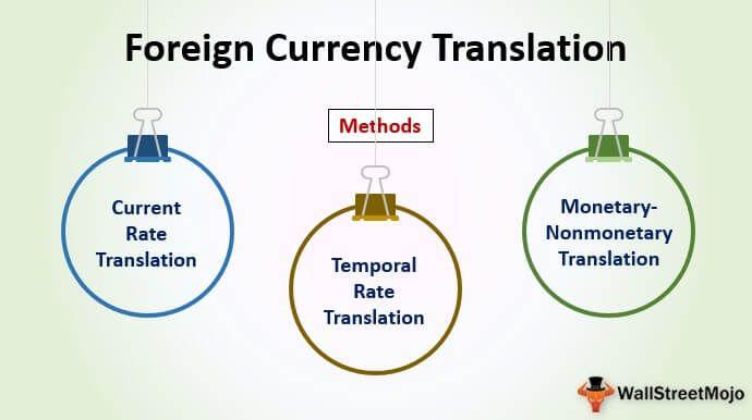 überprüfung des kryptowährungshandels foreign currency translation adjustment deutsch