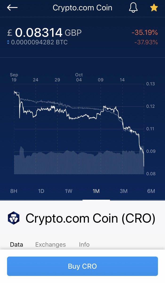 購入していた仮想通貨クリプト…購入後1ヶ月で−35%😇😇😇新興コインの不安定さを痛感…今回はステーキング時の利率が大きく下がったことが暴落の要因らしい…※コイン保持してる間14〜18%利率入る予定が、1〜4%に下がった😿
