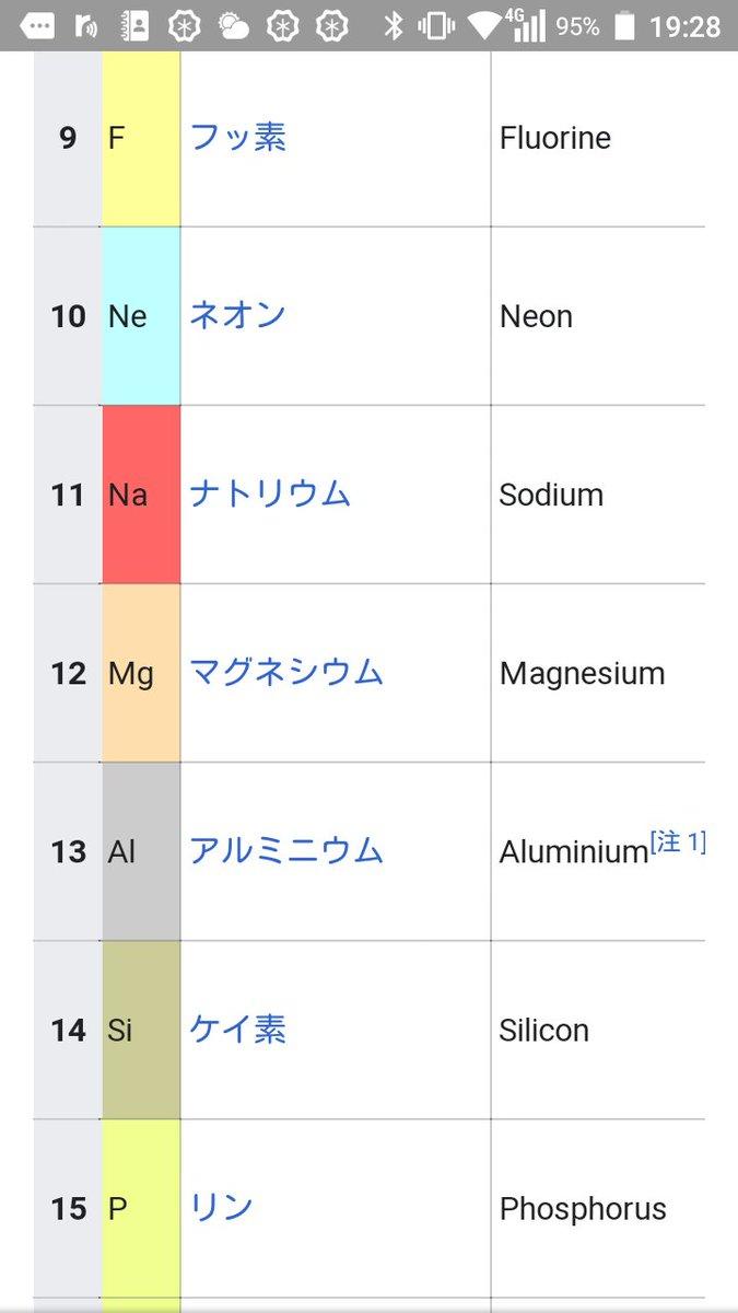 記号 si 元素