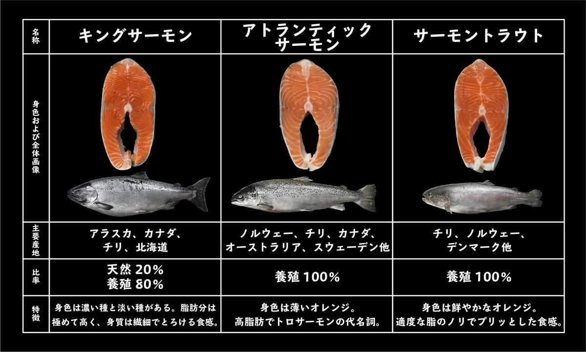 鮭の種類をツイッター用にまとめてみました!お買い物の際にお役立てください。鮭それぞれの味わいをみなさんに知ってほしいです(^^)