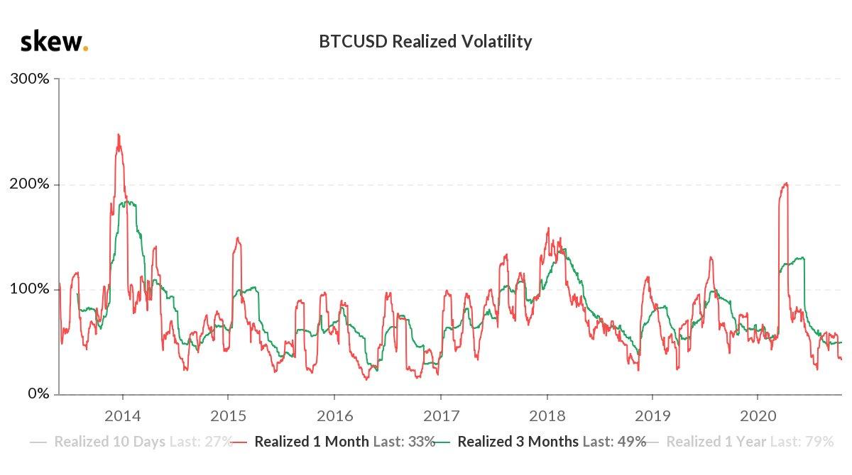 Bitcoin strávil nad cenou 11 500 dolarů pouze tři měsíce