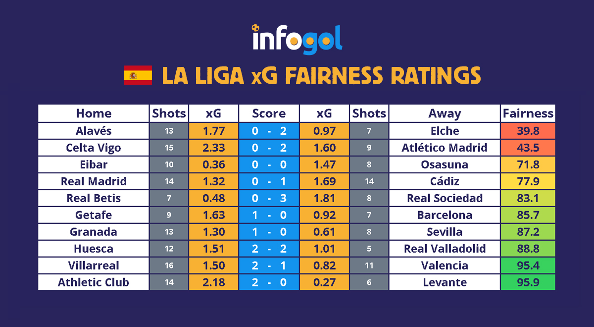 La Liga xG Results Round 6