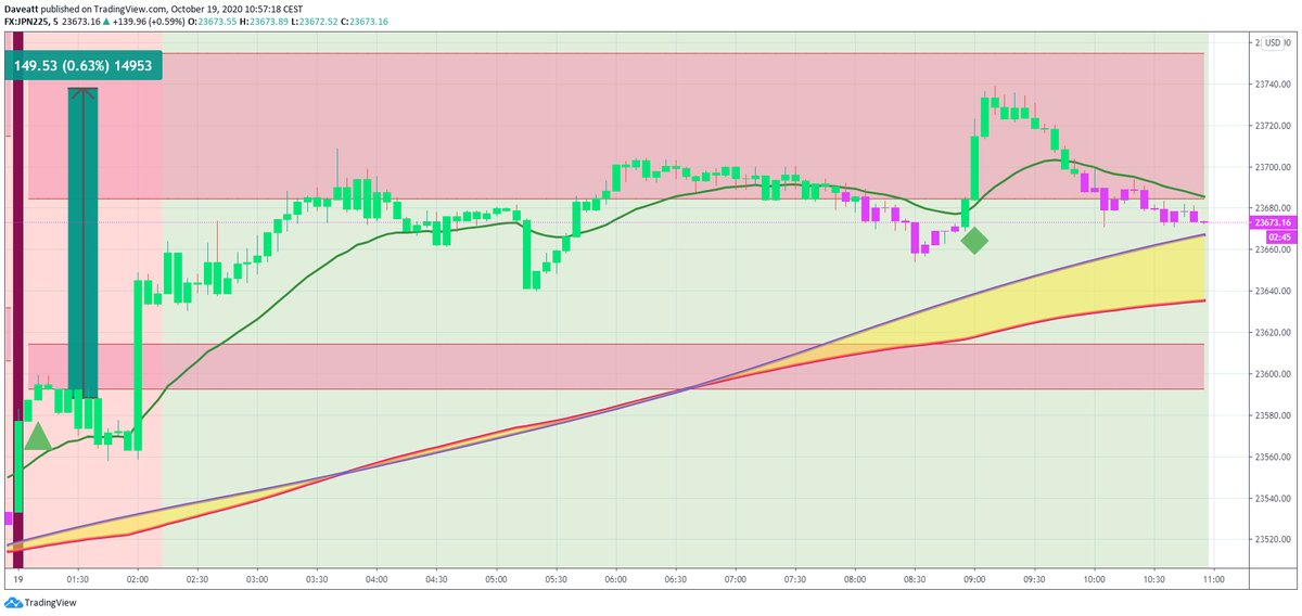 TradingView trade How many points would you have made on these first monday trades if you used our algorithm on indices