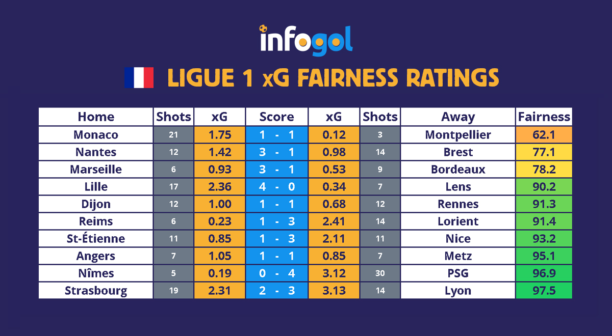 Ligue 1 xG Last Results Round 7