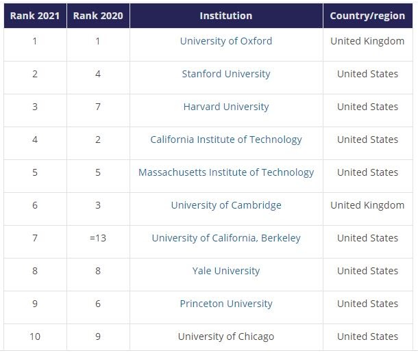 These are the world's best universities right now https://t.co/9lR5ug40Rf #Education #UnitedStates https://t.co/MxTJomcPMM