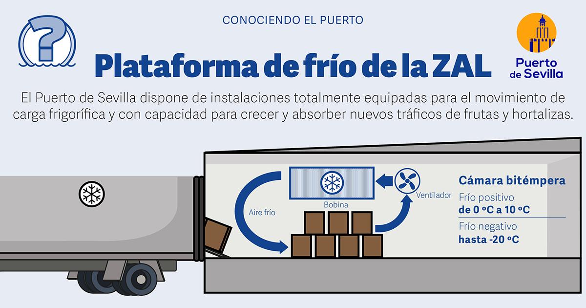 El @PuertoDeSevilla dispone en la #ZAL de una potente plataforma de frío❄️con instalaciones de última generación. Por su ubicación estratégica✅, permite la distribución de productos refrigerados y congelados hacia el sur de la Península, las Islas Canarias y el norte de África🌏 https://t.co/4cZxMib3pj