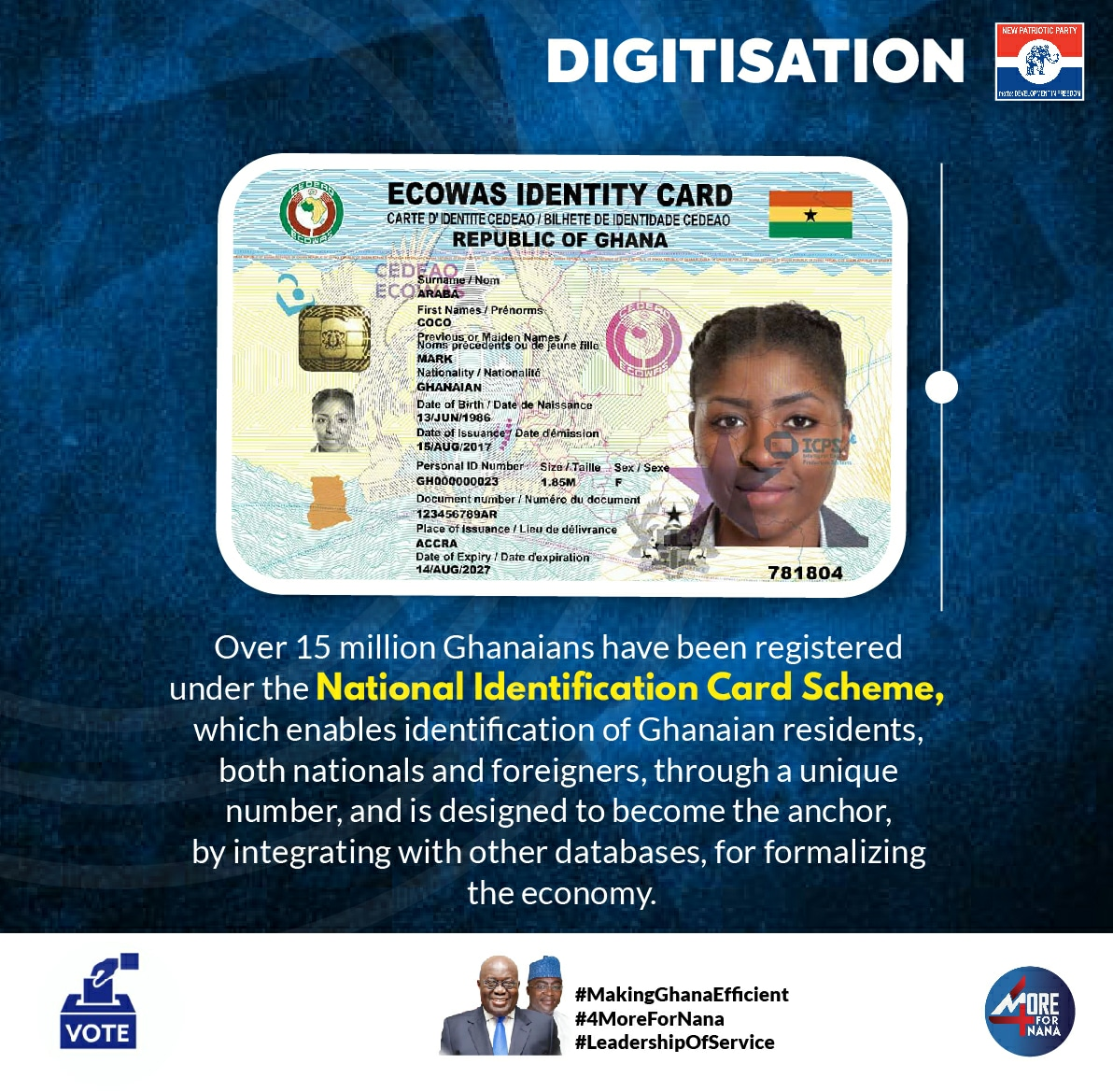 15 million residents in Ghana, both nationals and foreigners, can now be identified through a unique number under the National Identification Card scheme, implemented successfully under the NPP Government. #MakingGhanaEfficient #4MoreForNana https://t.co/F8wykhzjlf