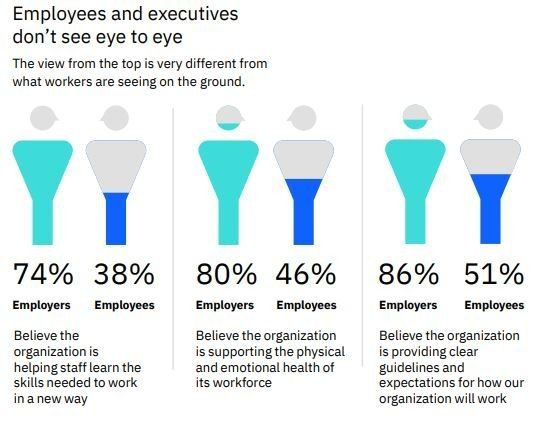 How do workers really feel about #RemoteWorking? This survey had some surprising results @IBM https://t.co/rKLYawZG56 #COVID19 #JobsReset https://t.co/c6VXJt1C1Q