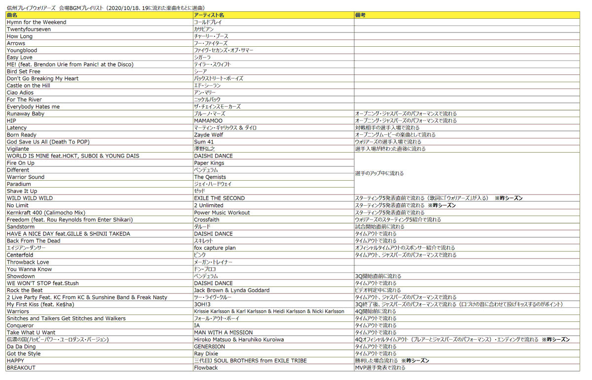 #信州ブレイブウォリアーズ の会場で流れていた音楽を #Spotify プレイリストにまとめました(10/17・18に流れていた曲をもとに選曲。昨季に使われているものもあります)。ブレウォリの熱い感じが伝わるかも。一覧にもしています🙋