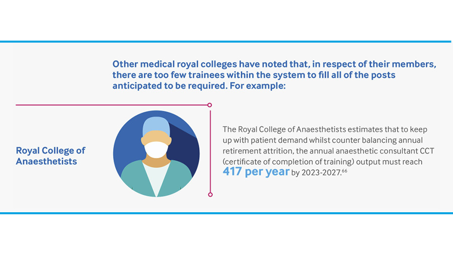 We welcome @TheBMA's consultant workforce report. Anaesthetic consultants provide vital clinical leadership for the NHS. We are looking at solutions so the #NHS can meet its long-term challenges such as caring for rising numbers of elderly & frail patients https://t.co/1ayOt6qauO https://t.co/8ULf42yEIs