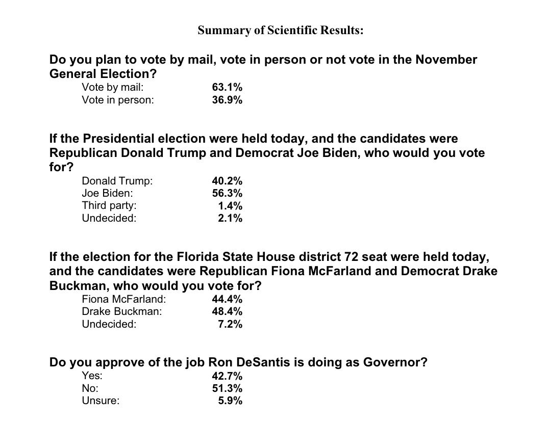 NEW via @StPetePolls: Biden leads Trump in Sarasota County, FL by more than 🚨 16 points 🚨 !   BIDEN: 56.3% TRUMP: 40.2% https://t.co/kRMqCxPQ88 https://t.co/gEsgTlJQtz