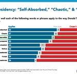 Image for the Tweet beginning: Generally, majorities say the words