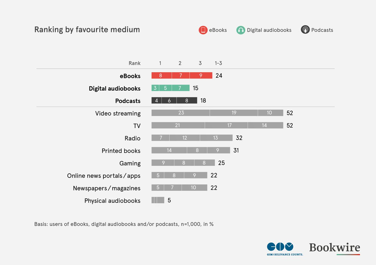 Did you catch the @bookwire Listen and Read report last week at #fbm20? Dive into all the findings about eBooks, #audiobooks and podcasts within German users, including this interesting look at favourite mediums people consume! Download here 🎧 👉 ow.ly/ZqRm50BVXYE