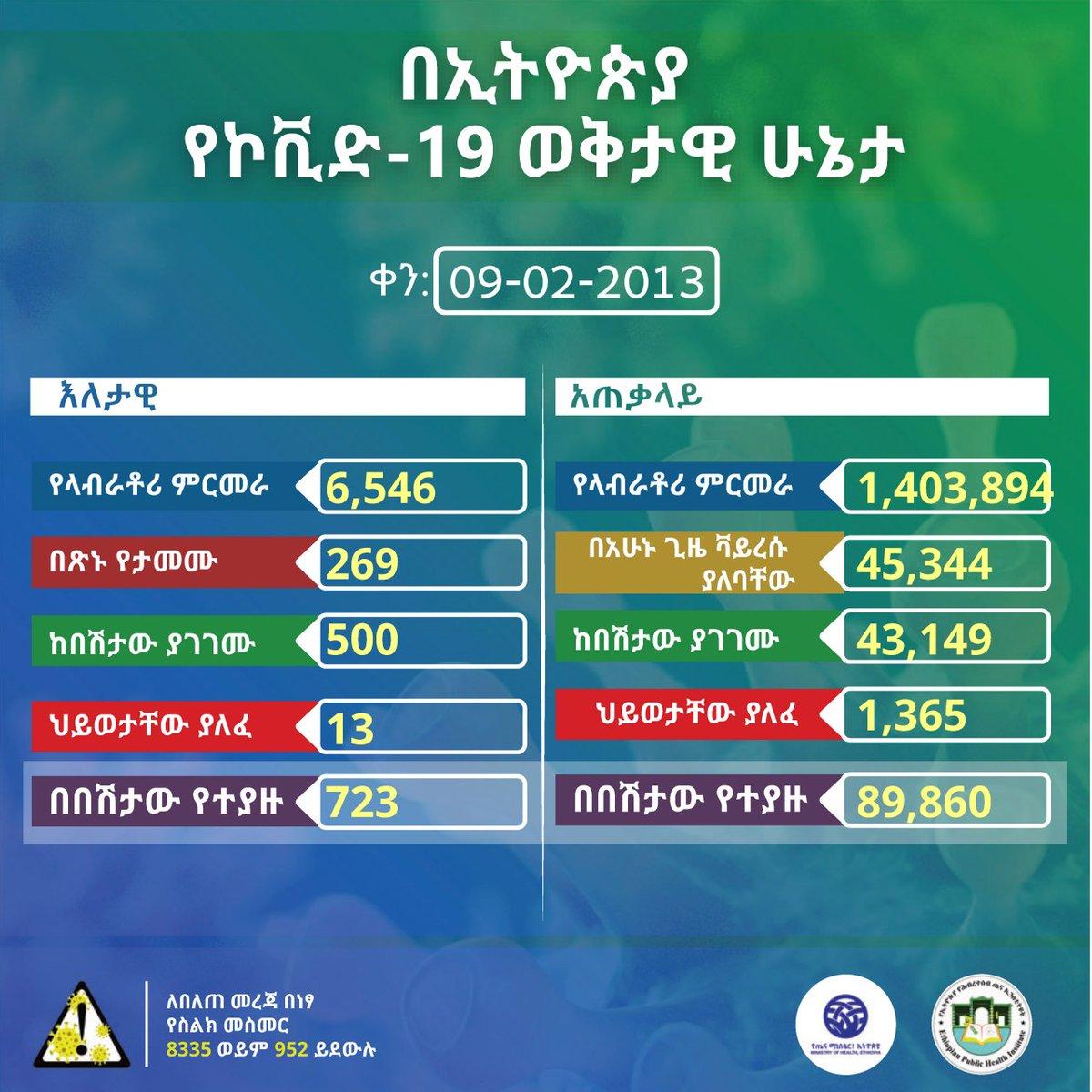 ባለፉት 24 ሰዓታት ውስጥ በተደረገ 6,546 የላቦራቶሪ ናሙና ምርመራ 723 ሰዎች በኮሮና ቫይረስ መያዛቸው ተረጋግጧል።  በአጠቃላይ እስካሁን በቫይረሱ የተያዙ ሰዎች ቁጥር 89,860 ደርሷል።  Status update on #covid19ethiopia https://t.co/suRcelW1Sw