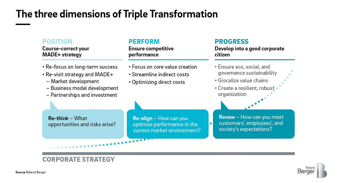 Triple Transformation A framework for the auto industry in the 2020s  From #COVID19 to deglobalization and the shift towards sustainable #mobility, decision makers in the #automotive industry are facing unprecedented challenges  #strategy  @rolandberger  https://t.co/8E8xygcLwX https://t.co/vWx4gTRye2
