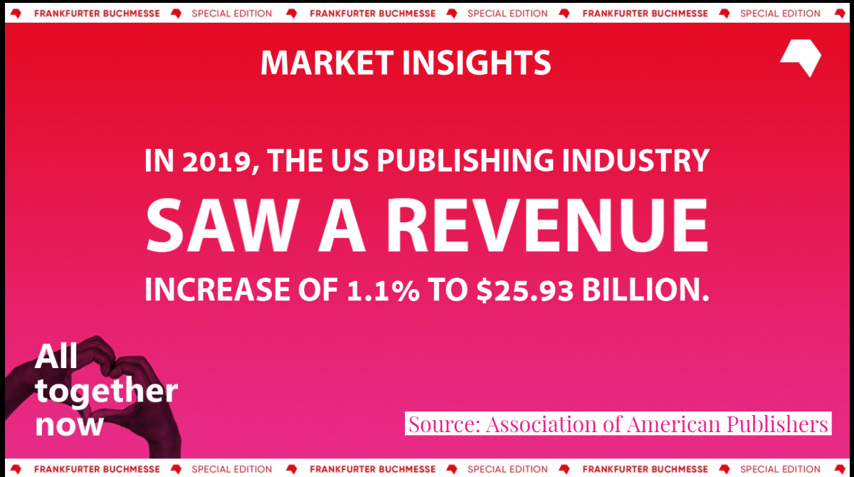 In 2019, the US publishing industry saw a 1.1% increase in revenue, according to @AmericanPublish Discover more market data in The Market Insights Series, an initiative created to expand knowledge of book markets. Visit: buchmesse.de/en/highlights/… #marketinsights #fbm20