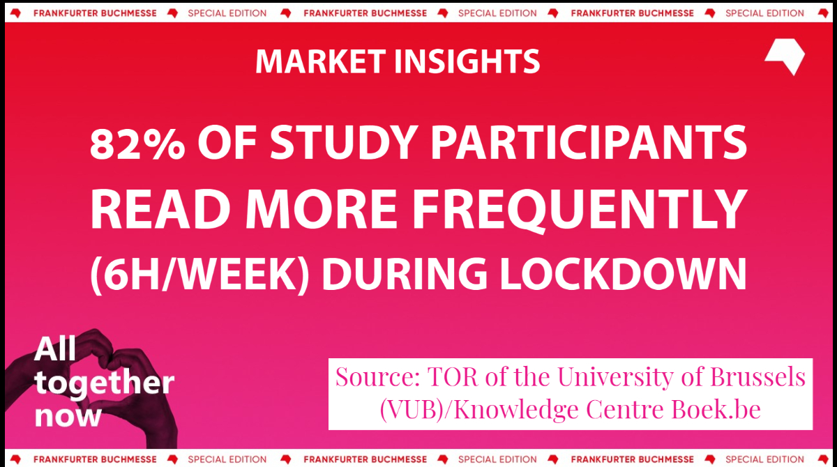 During the pandemic, 82% of readers in Flanders read more frequently, according to @KnowCBoekbe. Discover more market data in The Market Insights Series, an initiative created to expand knowledge of book markets. Visit: buchmesse.de/en/highlights/… #marketinsights #fbm20
