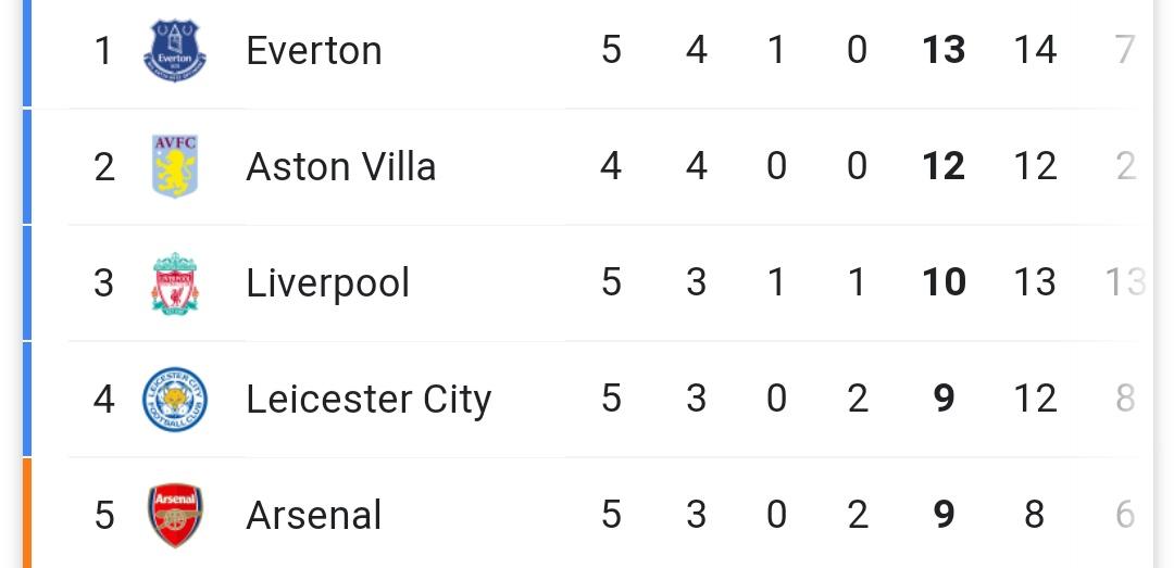 Se cierra la jornada 5 de la Premier League, y así quedo la tabla de posiciones.   #Liverpool se ubica tercero con 10 puntos (3PG 1PP 1E). https://t.co/lLtZAPEIT9