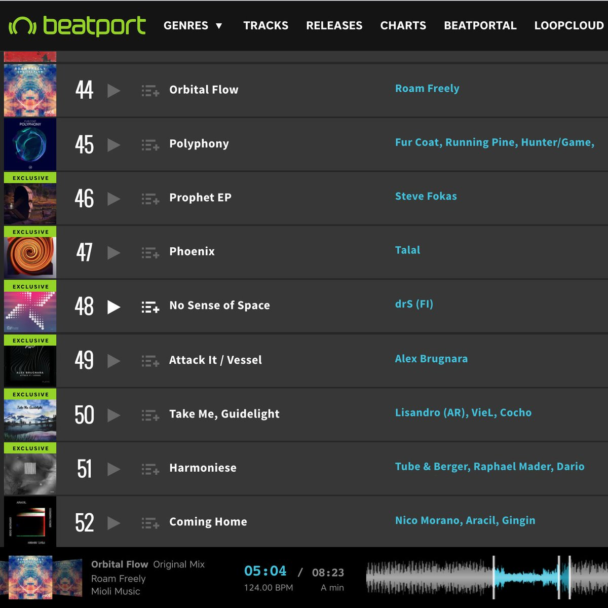The debut album 'Orbital Flow' by Roam Freely is currently at number 44 on the Beatport Top 100 chart for Melodic Techno & House 😎 Check it out https://t.co/f2UeBGVGXy  #beatport #techno #deephouse #deeptech #techno #deephouse #melodictechno #melodichouse https://t.co/0Uv3BFM076