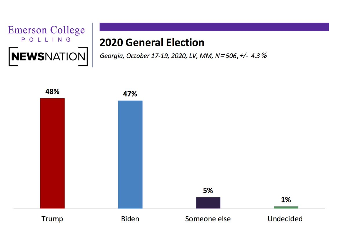 Emerson College Polling Emersonpolling Twitter
