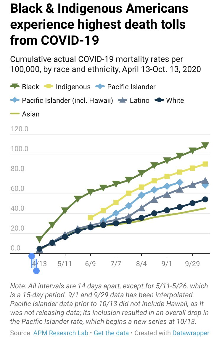 Black & indigenous people with COVID-19 have 2 or more times the mortality rate of white people. Age-adjusted, that number increases to 3.1 & 3.2 times the death rate of white Americans for Black & indigenous ppl respectively #HealthDisparities #BlacklivesStillMatter #COVID19 https://t.co/GGtvuhzBqZ