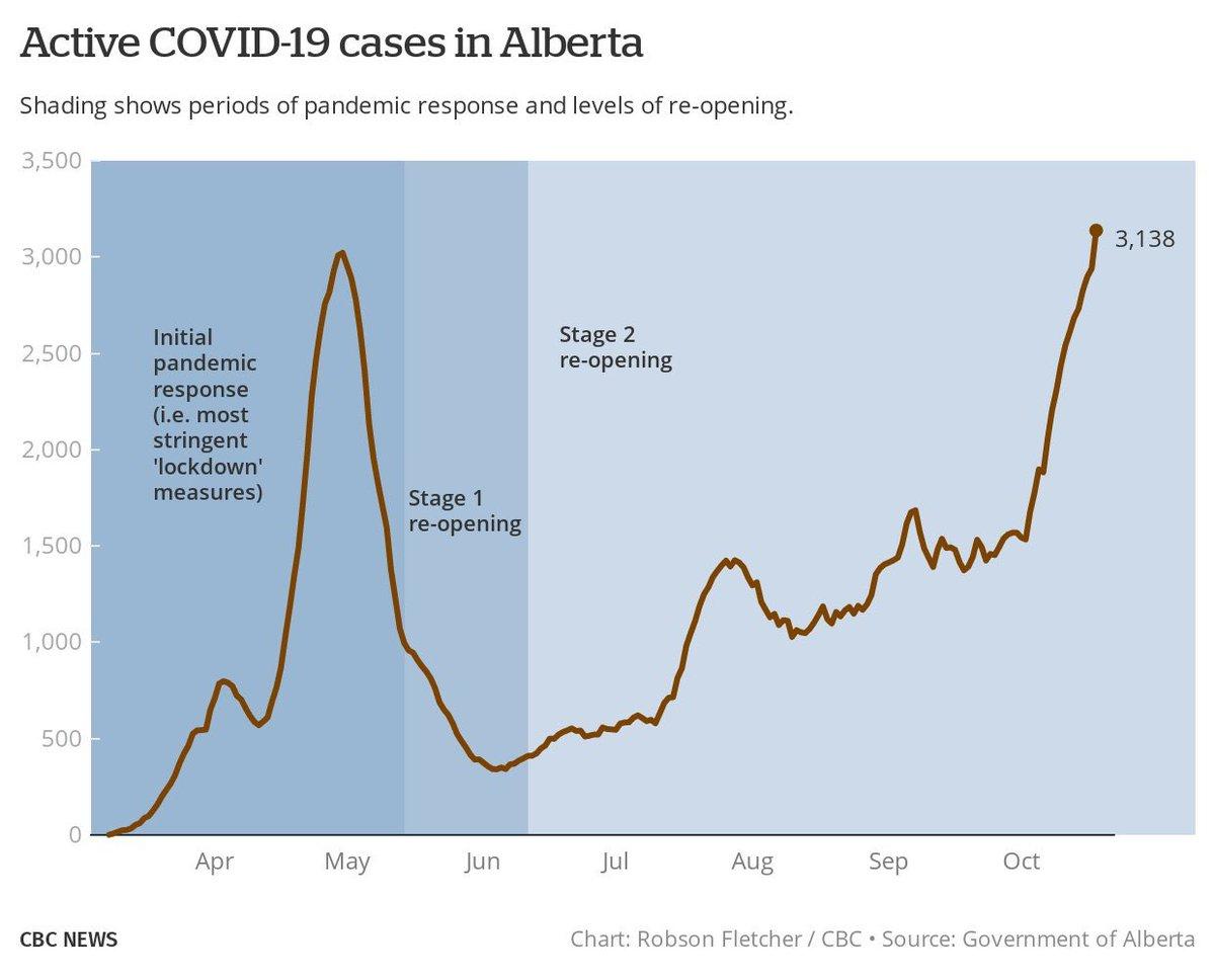 Active COVID cases are skyrocketing in Alberta. cbc.ca/news/canada/ca… #abpoli #ableg