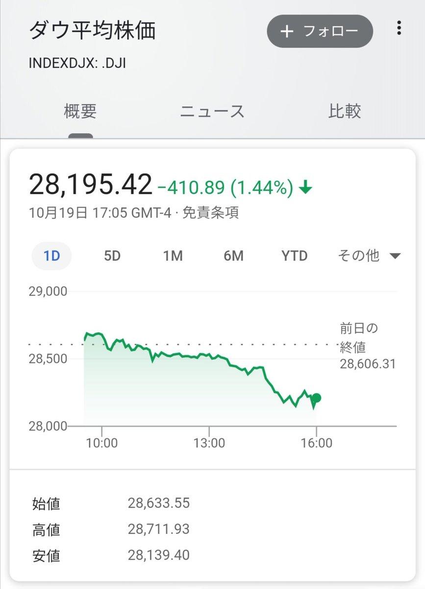 リアルタイム 株価 チャート 平均 ダウ