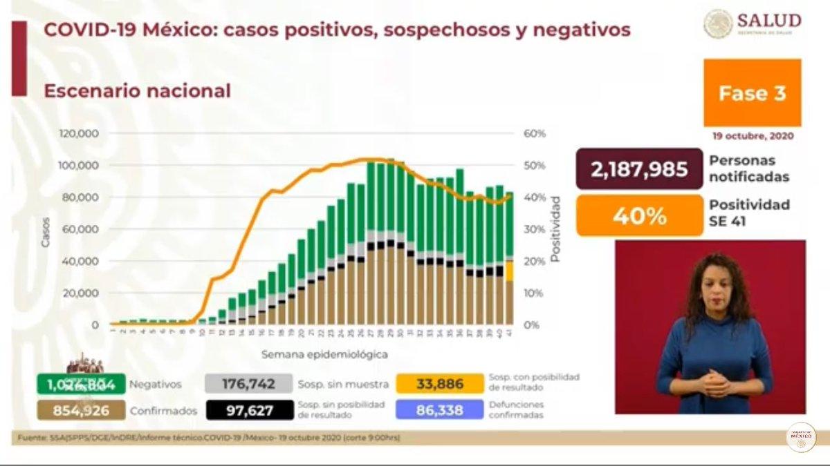 Al 19 de octubre por #Covid_19, en México 🇲🇽 se registran:  👉🏻 86 mil 338 muertes  (171 más que ayer)   👉🏻 854 mil 926 caso confirmados  ⚠️(3 mil 699 más que ayer) https://t.co/gFSxzKyGiI