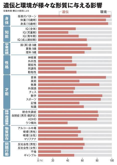 精子提供が話題なので 有名な遺伝影響のグラフ紹介。 精子提供受けたい方は参考に。
