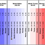 Image for the Tweet beginning: Since Sunday's update @ElecCollPolls logged