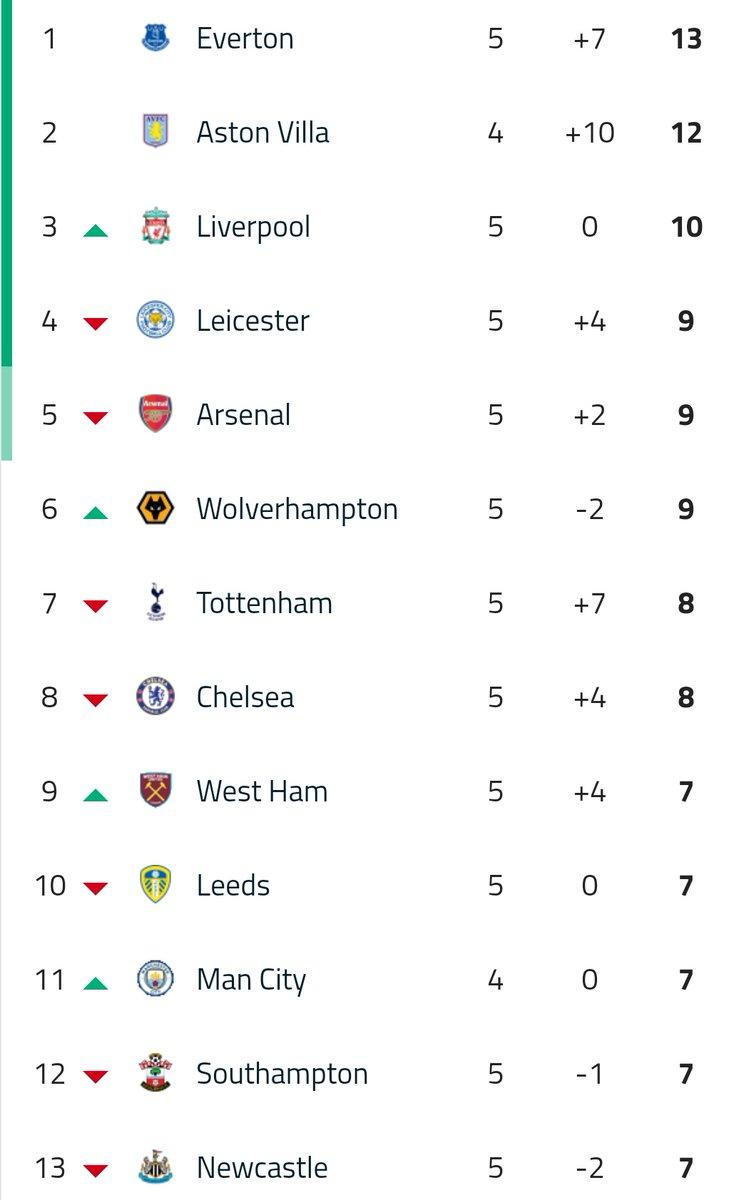 Posiciones de la Premier League. https://t.co/AdgNzAbRQH